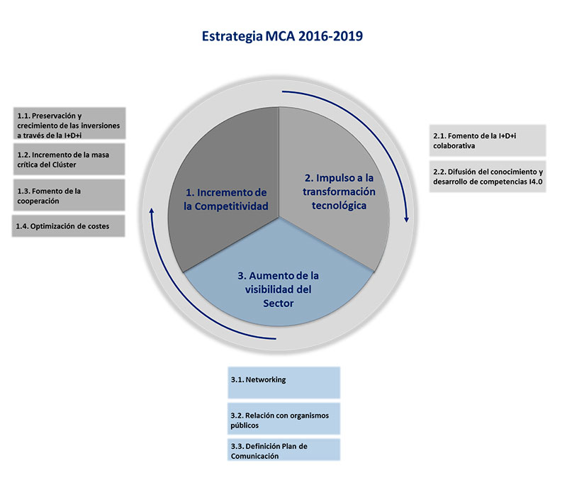 Plan Estrategico MCA Automocion 2016 2019