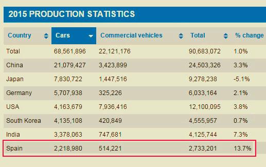 Tabla 1: Ranking mundial de producción de vehículos (Fuente: OICA)